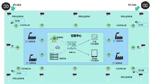 大气环境在线监测解决方案