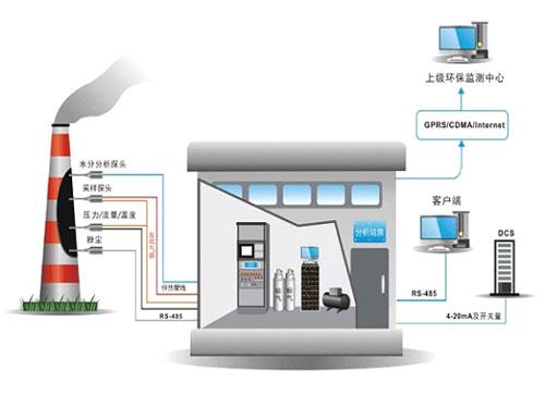 CEMS烟气在线监测解决方案